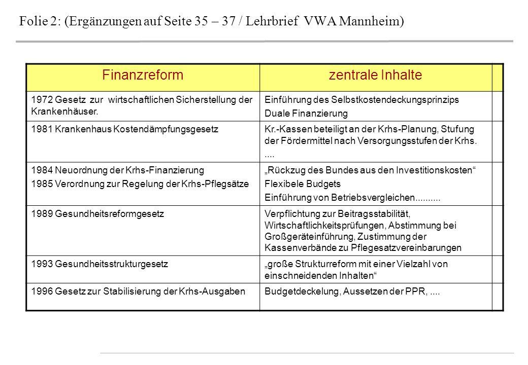Folie 2: (Ergänzungen auf Seite 35 – 37 / Lehrbrief VWA Mannheim)