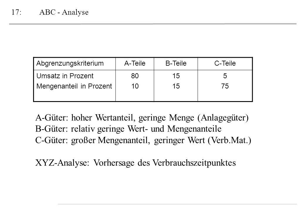 A-Güter: hoher Wertanteil, geringe Menge (Anlagegüter)