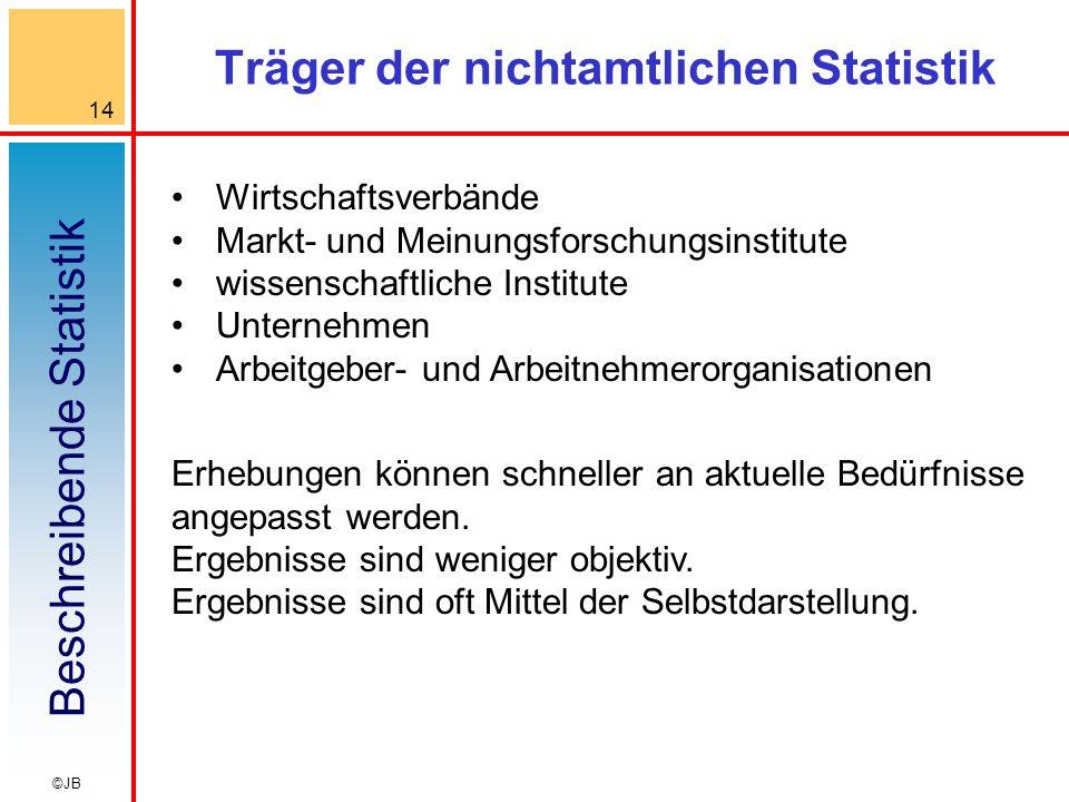 Träger der nichtamtlichen Statistik