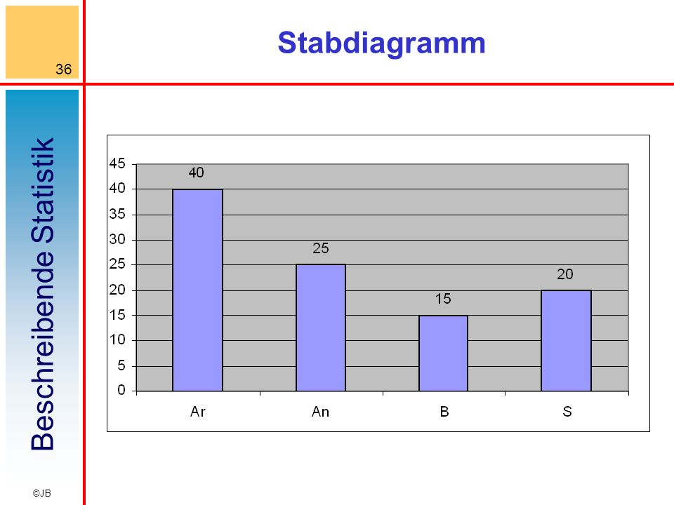 Stabdiagramm