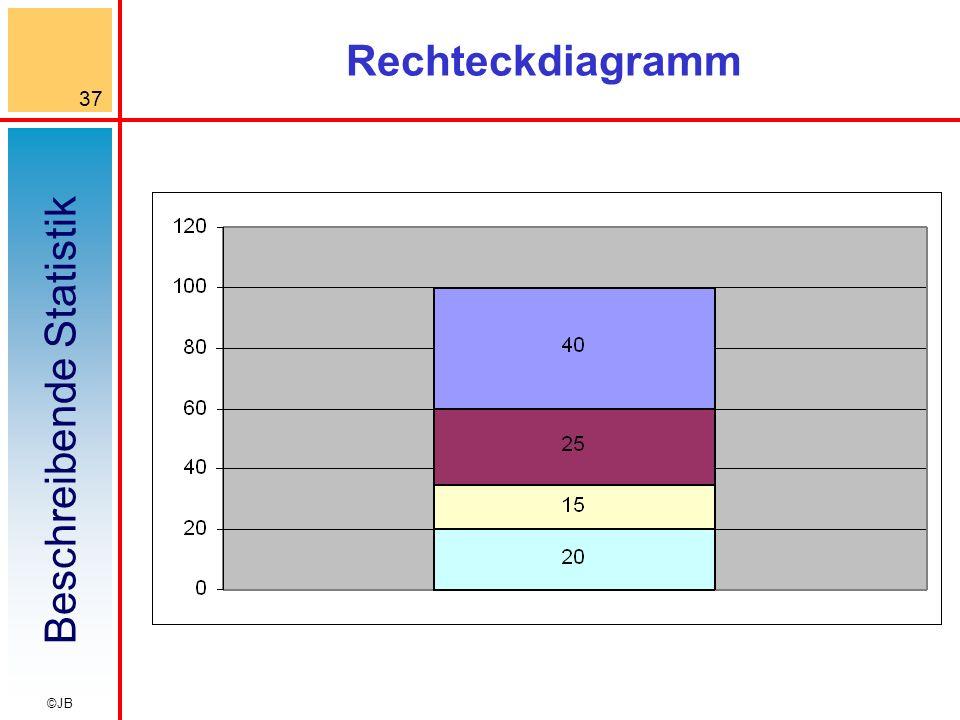 Rechteckdiagramm
