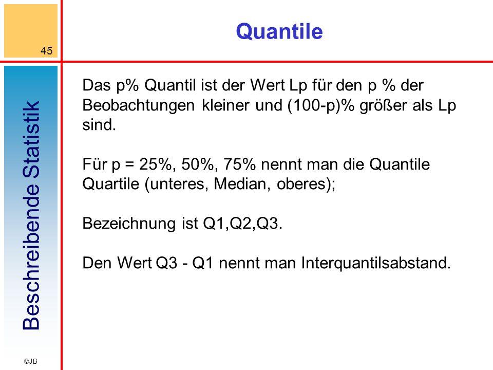 Quantile Das p% Quantil ist der Wert Lp für den p % der Beobachtungen kleiner und (100-p)% größer als Lp sind.