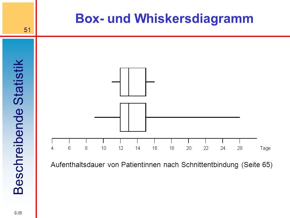 Box- und Whiskersdiagramm
