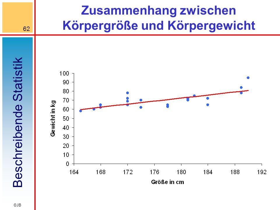 Zusammenhang zwischen Körpergröße und Körpergewicht