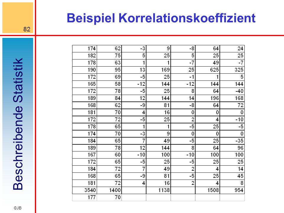 Beispiel Korrelationskoeffizient
