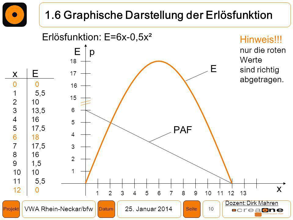 1.6 Graphische Darstellung der Erlösfunktion