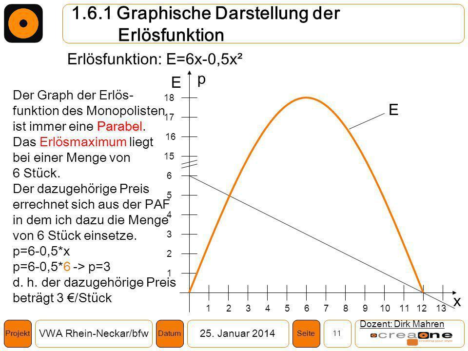 1.6.1 Graphische Darstellung der Erlösfunktion