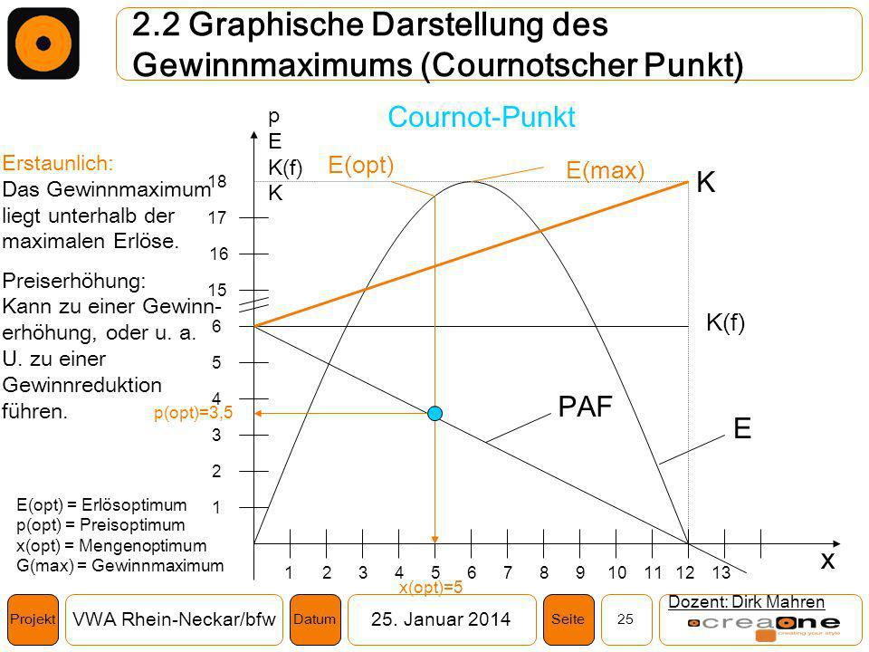 2.2 Graphische Darstellung des Gewinnmaximums (Cournotscher Punkt)