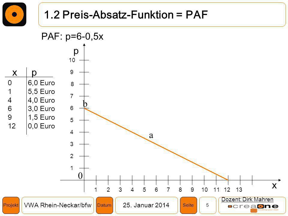 1.2 Preis-Absatz-Funktion = PAF