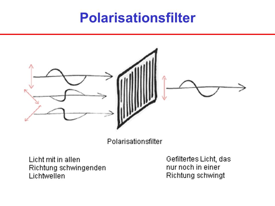 Polarisationsfilter