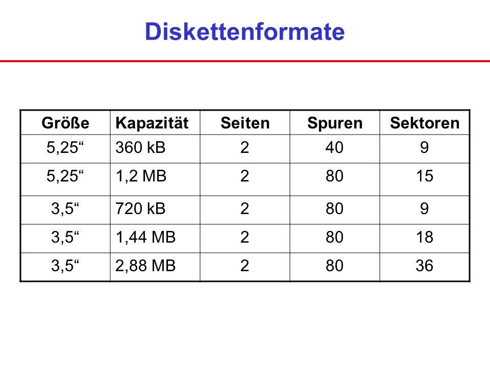 Diskettenformate Größe Kapazität Seiten Spuren Sektoren 5,25 360 kB 2