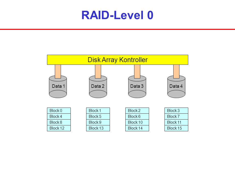 RAID-Level 0 Disk Array Kontroller Data 1 Data 2 Data 3 Data 4 Block 0