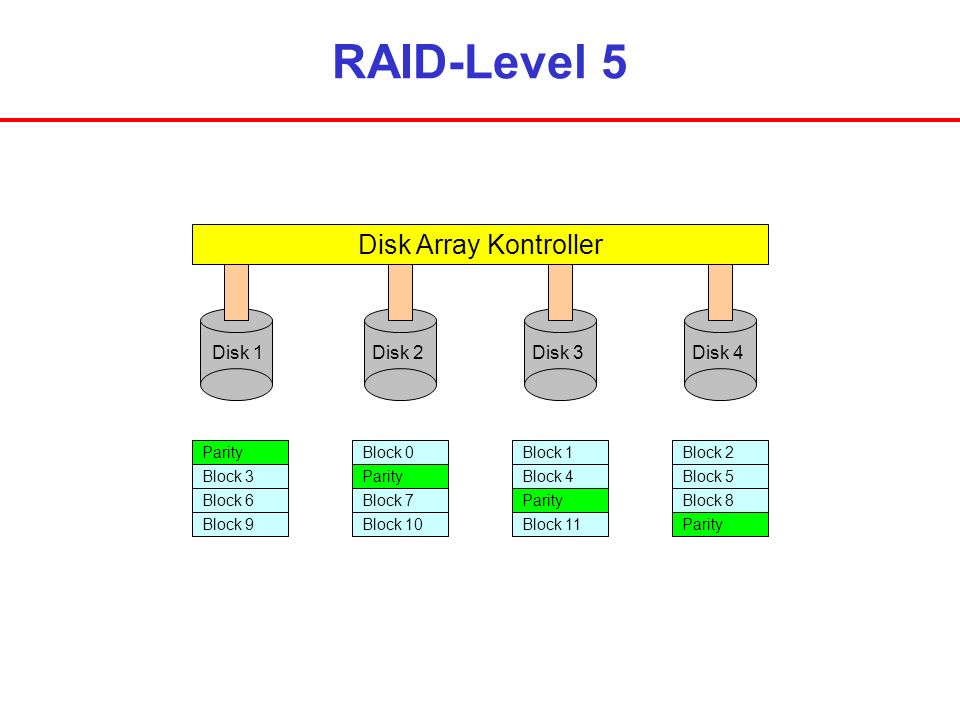 RAID-Level 5 Disk Array Kontroller Disk 1 Disk 2 Disk 3 Disk 4 Parity