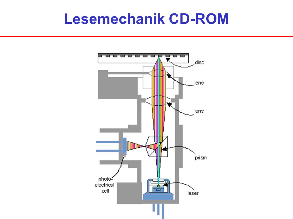 Lesemechanik CD-ROM
