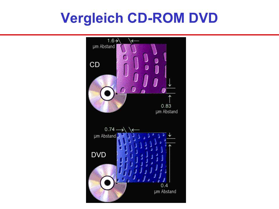 Vergleich CD-ROM DVD
