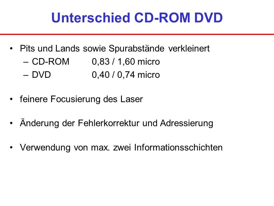 Unterschied CD-ROM DVD