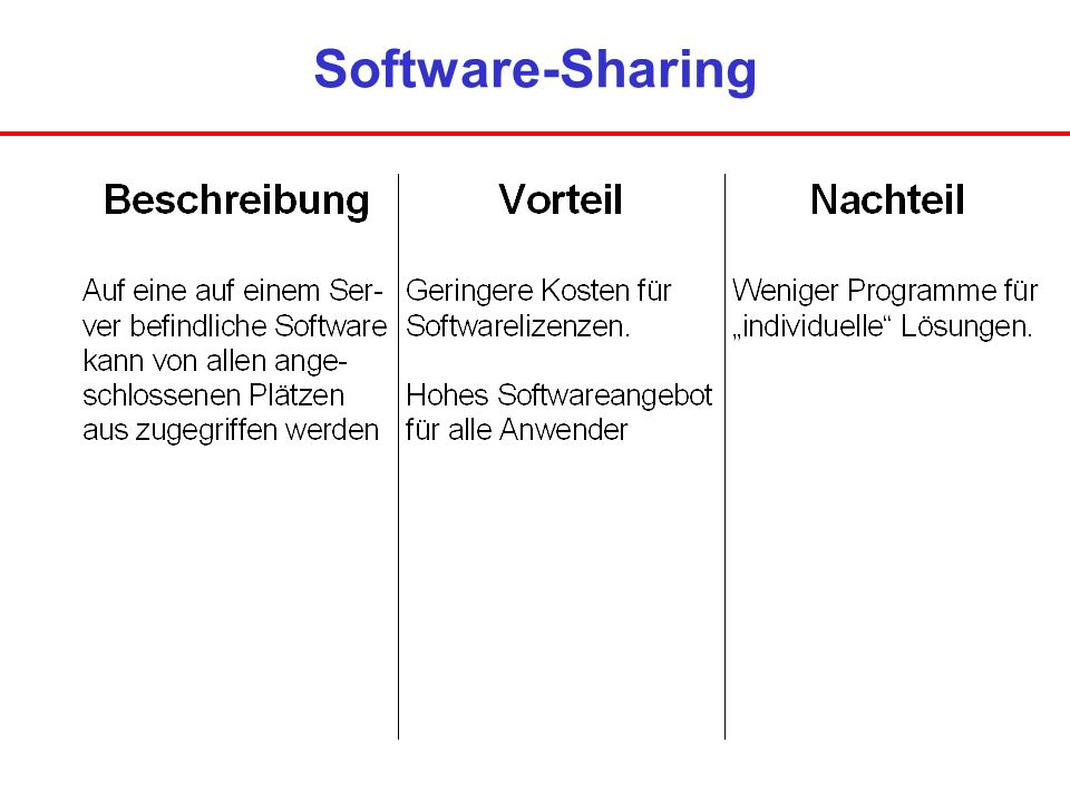 Software-Sharing