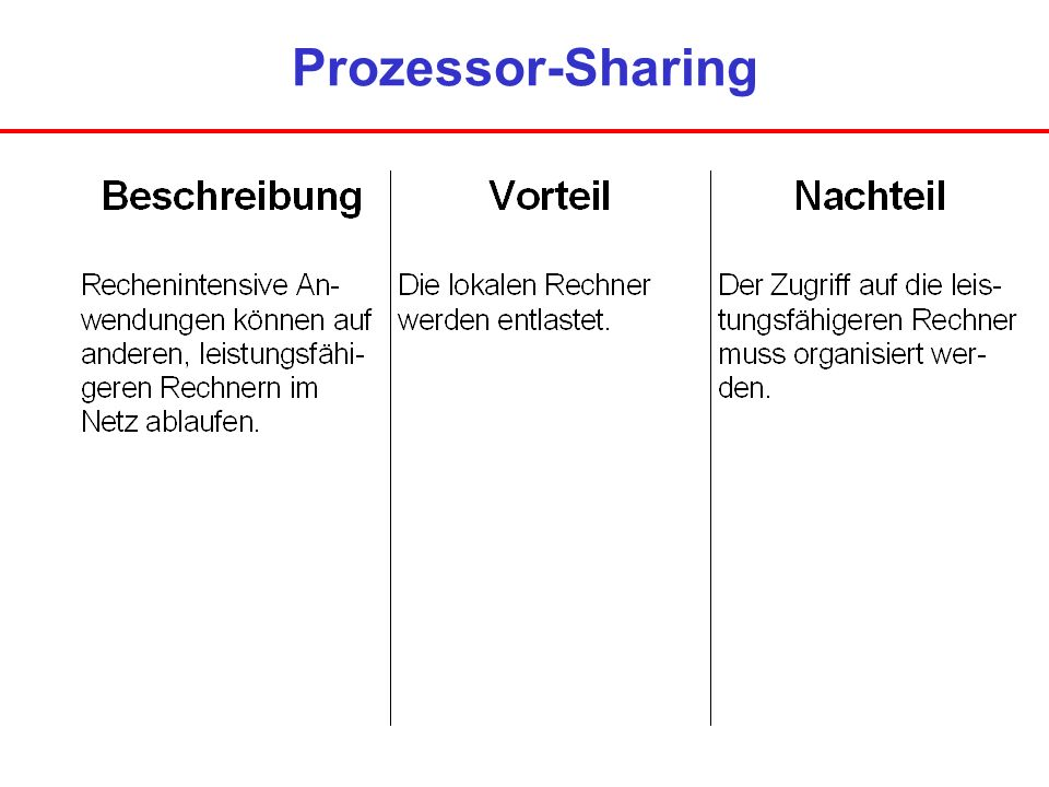 Prozessor-Sharing