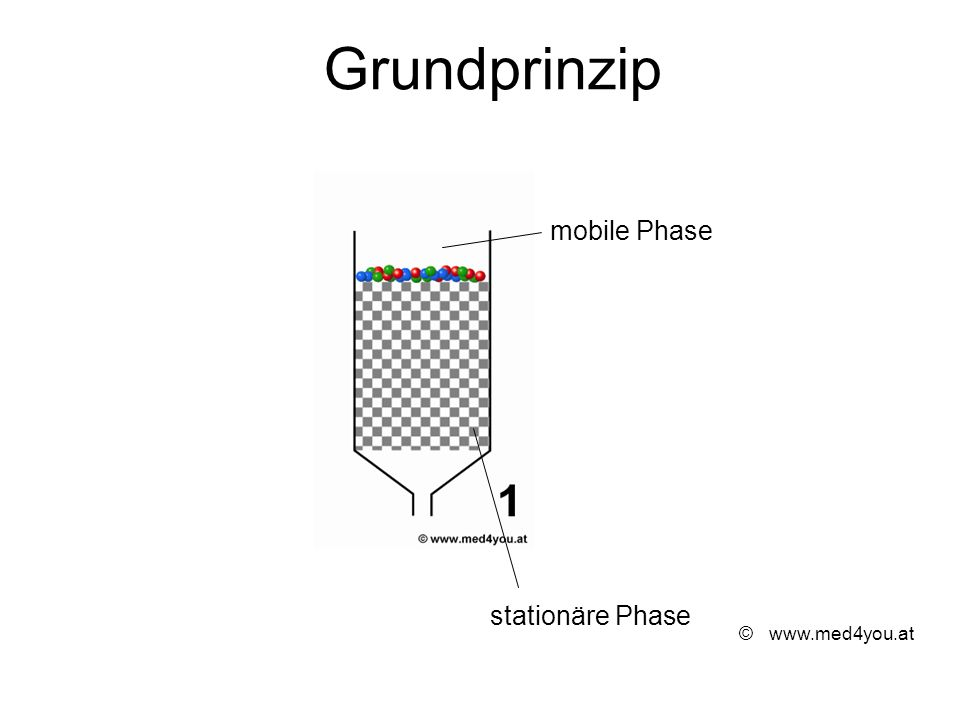 Grundprinzip mobile Phase stationäre Phase © www.med4you.at