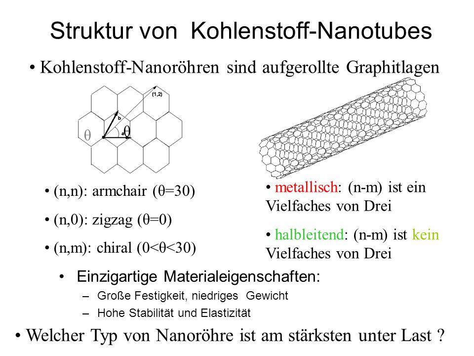 Struktur von Kohlenstoff-Nanotubes