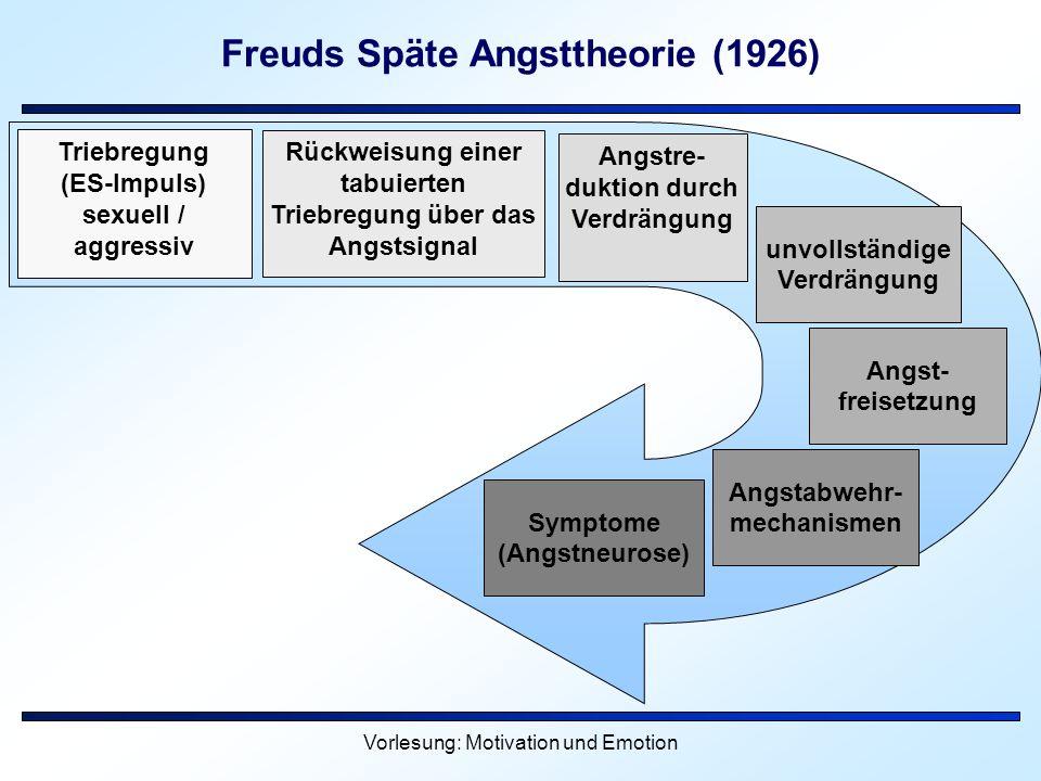 Freuds Späte Angsttheorie (1926)