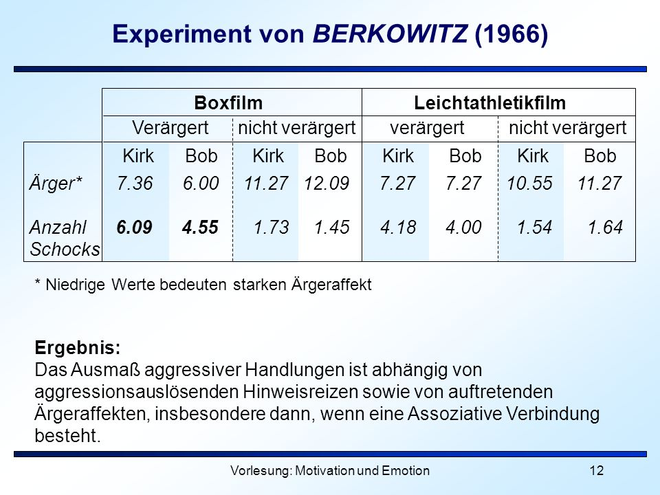 Experiment von BERKOWITZ (1966)