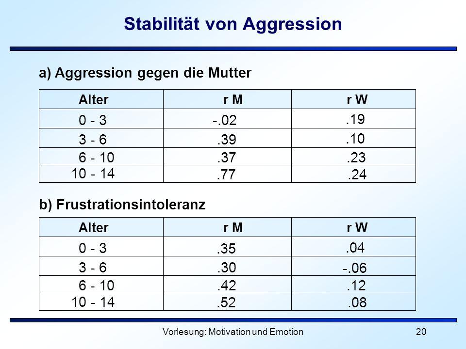 Stabilität von Aggression