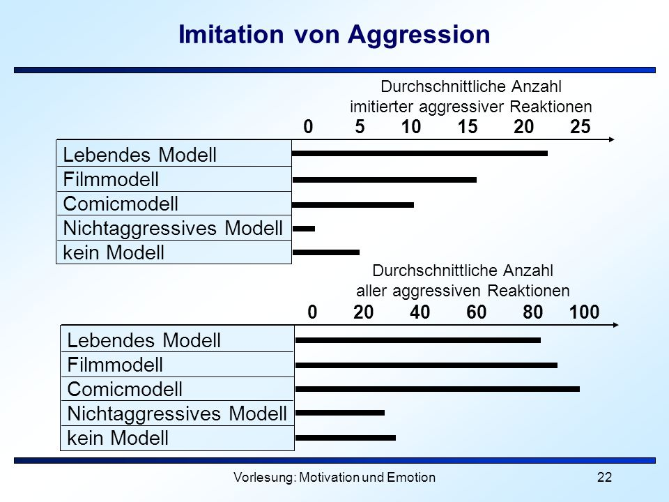 Imitation von Aggression
