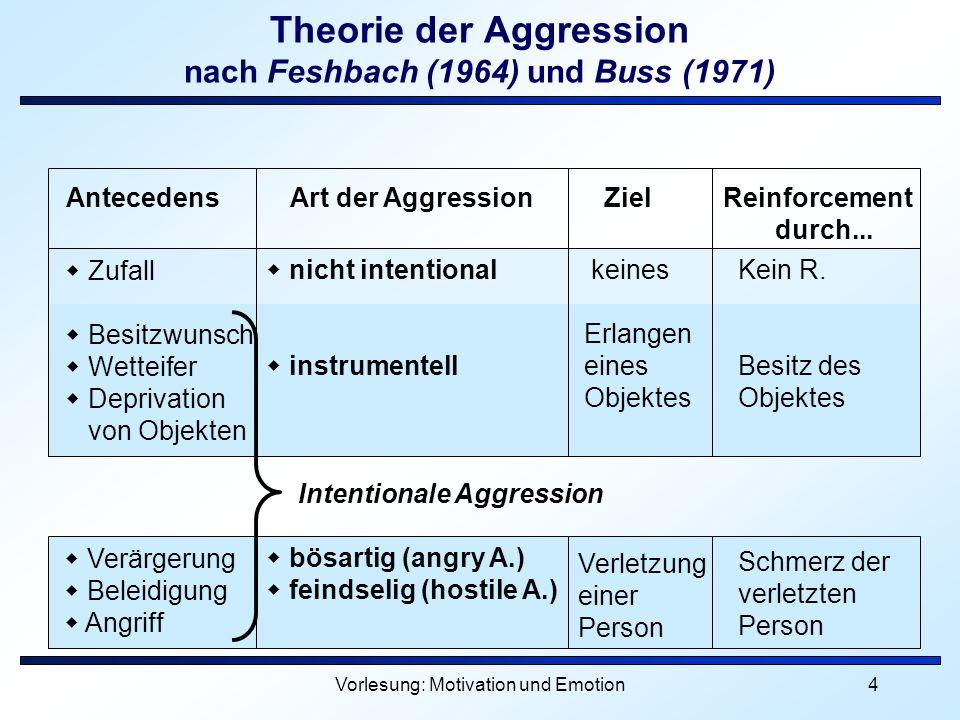 Theorie der Aggression nach Feshbach (1964) und Buss (1971)