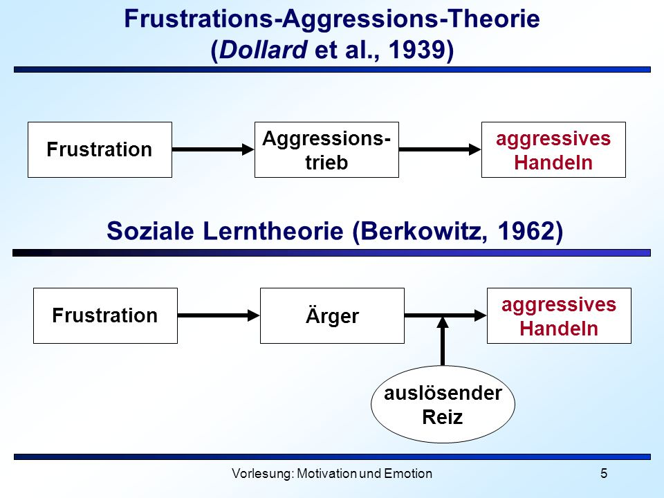 Frustrations-Aggressions-Theorie (Dollard et al., 1939)
