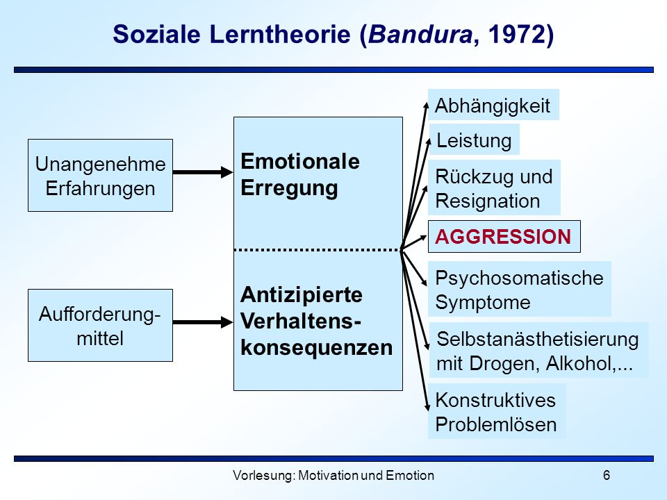 Soziale Lerntheorie (Bandura, 1972)