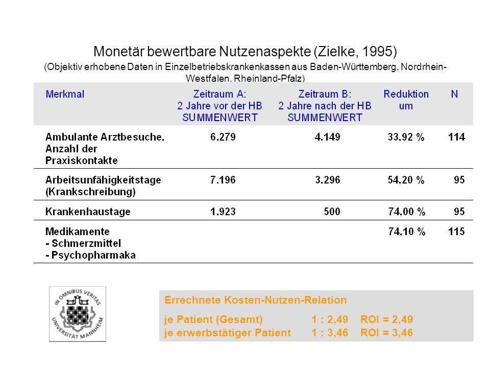 Monetär bewertbare Nutzenaspekte (Zielke, 1995) (Objektiv erhobene Daten in Einzelbetriebskrankenkassen aus Baden-Württemberg, Nordrhein-Westfalen, Rheinland-Pfalz)