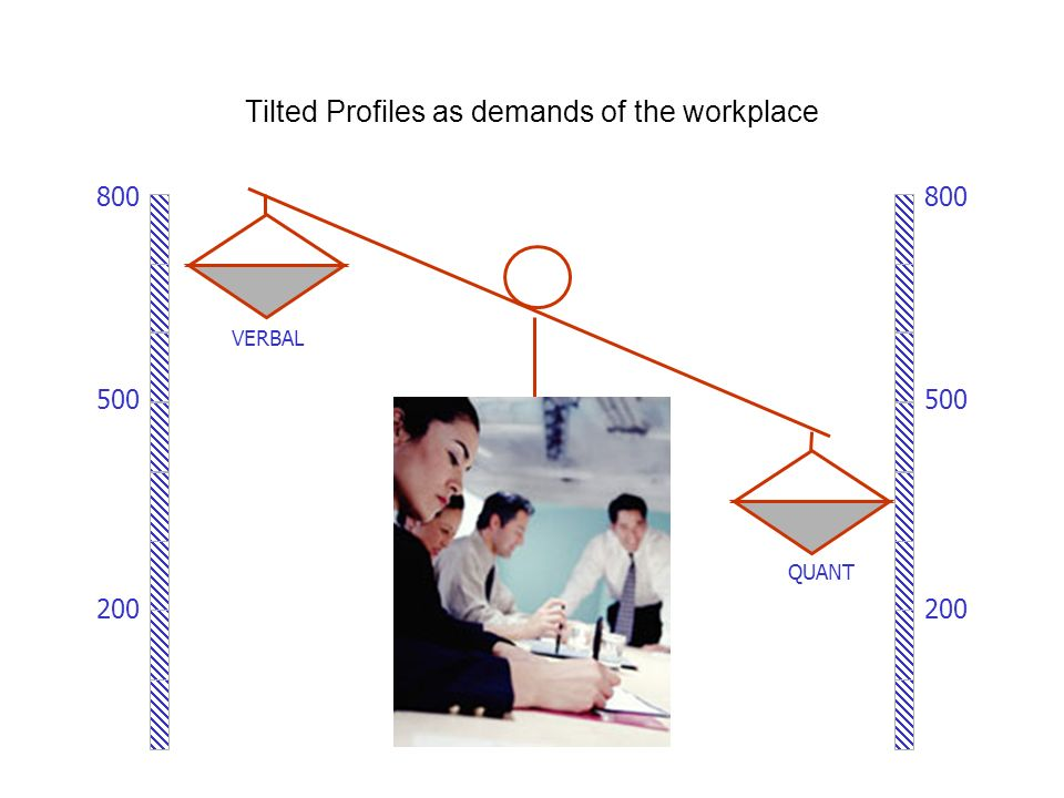 Tilted Profiles as demands of the workplace