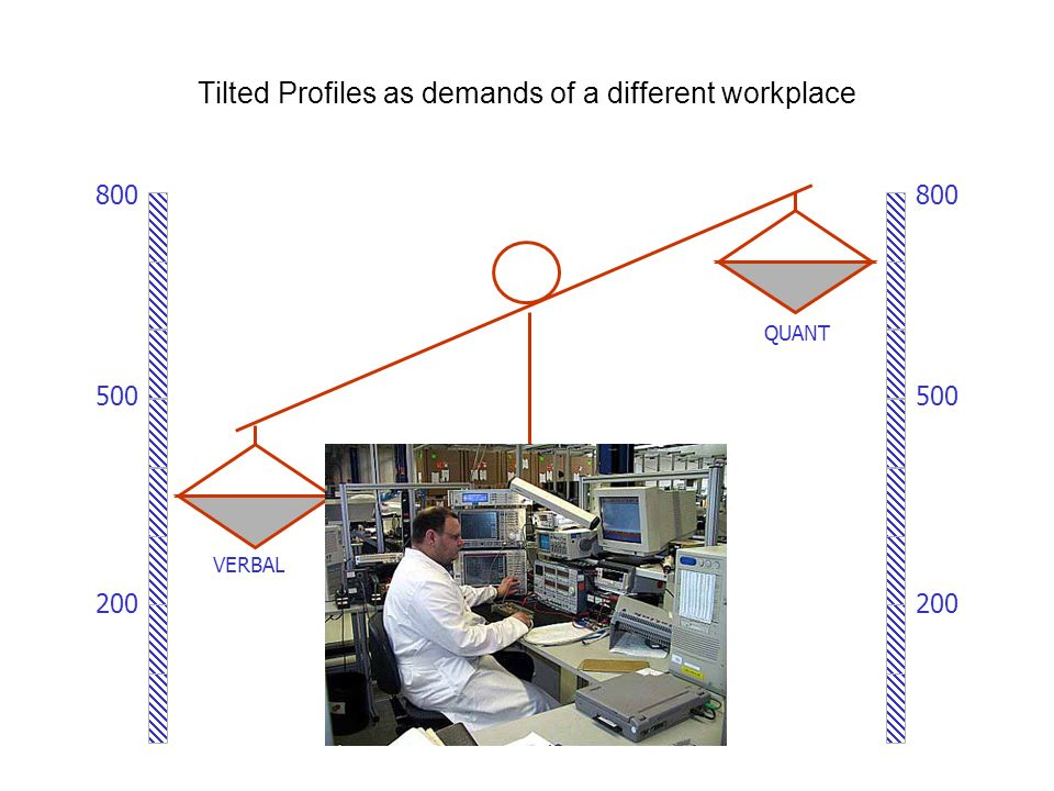 Tilted Profiles as demands of a different workplace