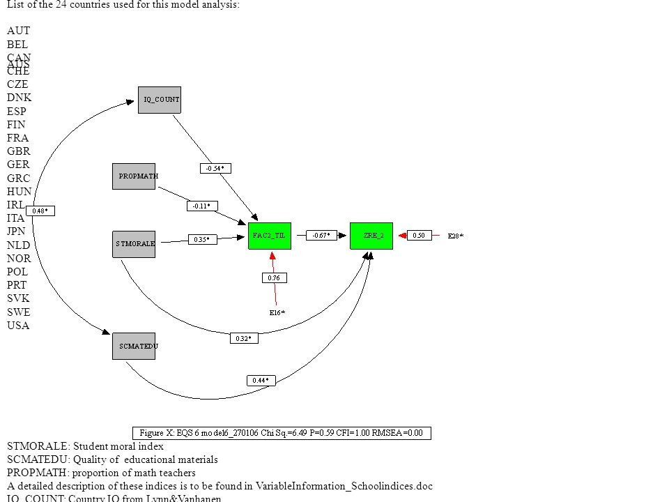 EQS PATH-Diagram: PISA_causalmodel1