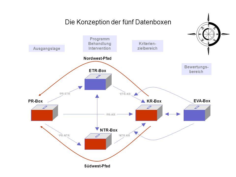 Die Konzeption der fünf Datenboxen