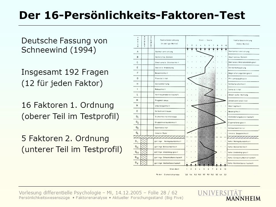 Der 16-Persönlichkeits-Faktoren-Test
