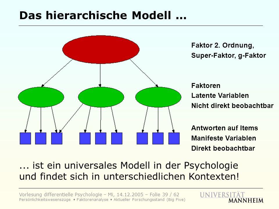 Das hierarchische Modell ...