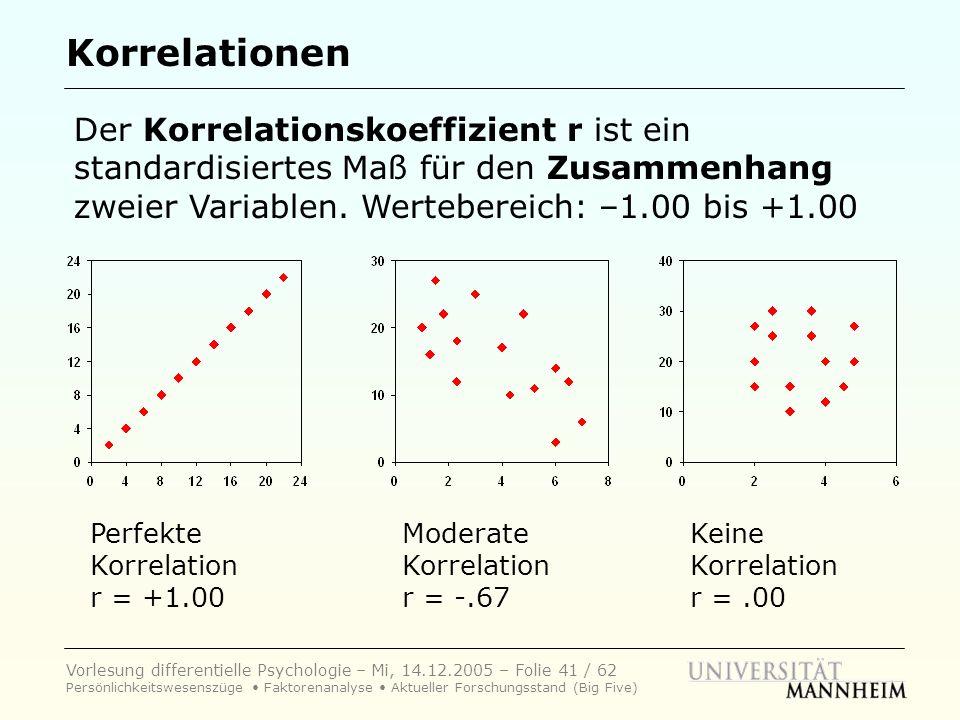 Korrelationen Der Korrelationskoeffizient r ist ein standardisiertes Maß für den Zusammenhang zweier Variablen. Wertebereich: –1.00 bis +1.00.