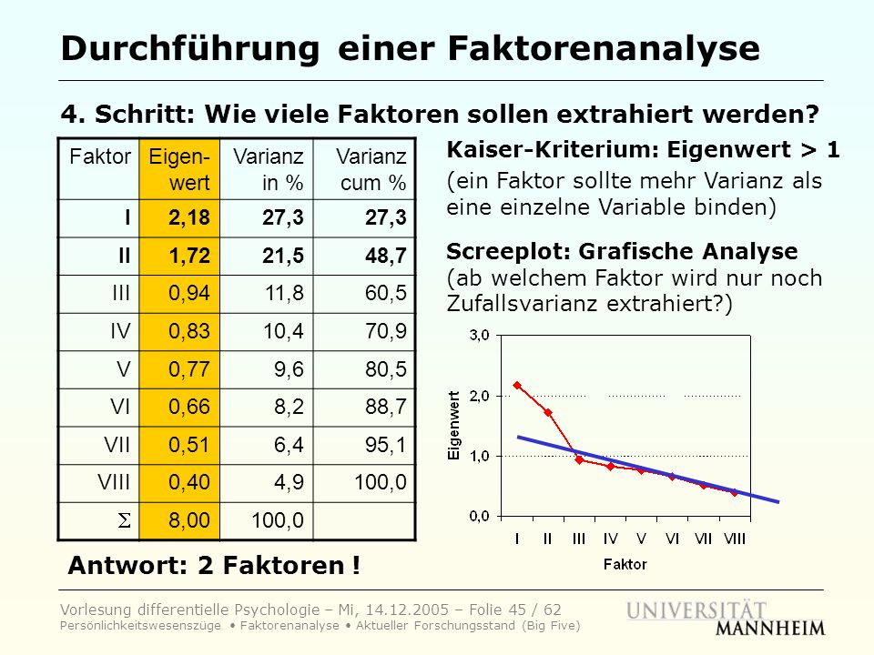 Durchführung einer Faktorenanalyse
