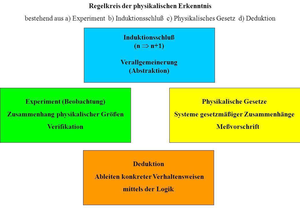 Regelkreis der physikalischen Erkenntnis