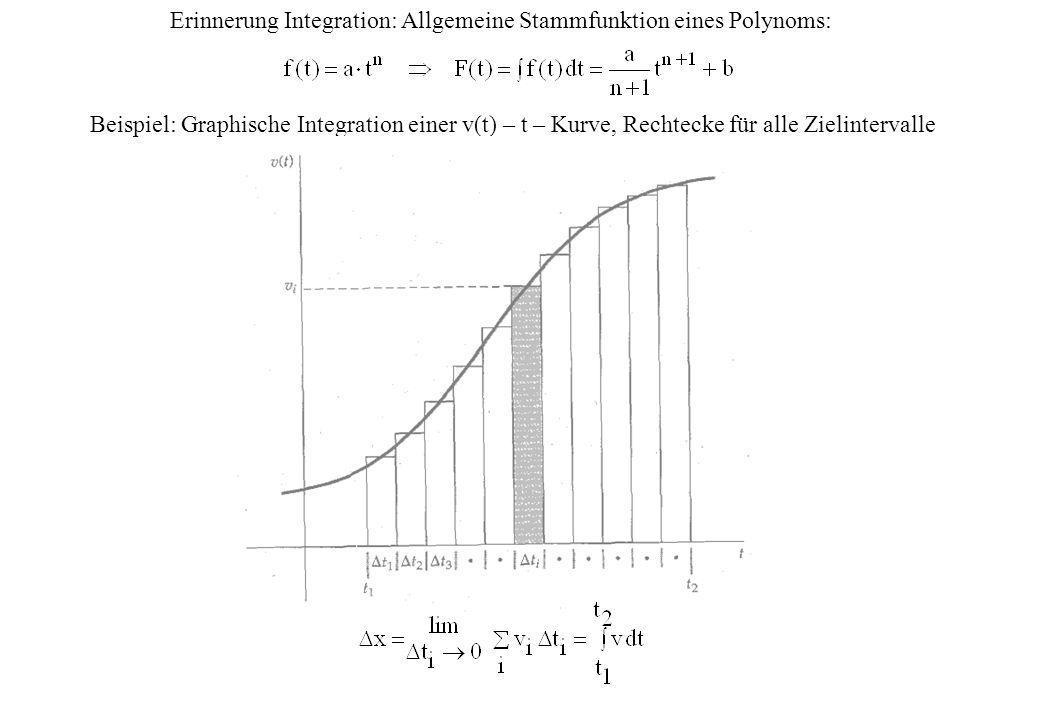 Erinnerung Integration: Allgemeine Stammfunktion eines Polynoms: