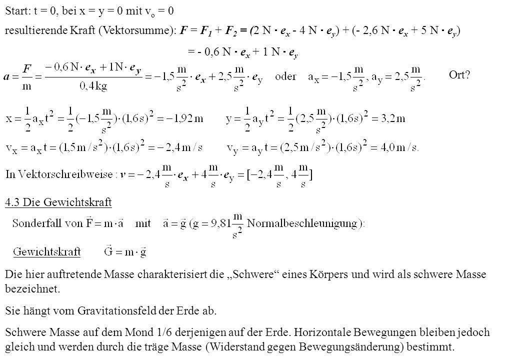 Start: t = 0, bei x = y = 0 mit vo = 0