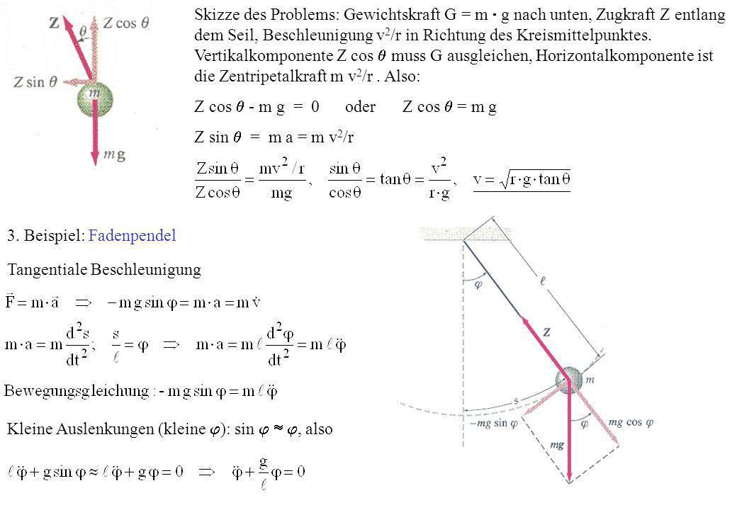 Skizze des Problems: Gewichtskraft G = m  g nach unten, Zugkraft Z entlang dem Seil, Beschleunigung v2/r in Richtung des Kreismittelpunktes. Vertikalkomponente Z cos  muss G ausgleichen, Horizontalkomponente ist die Zentripetalkraft m v2/r . Also: