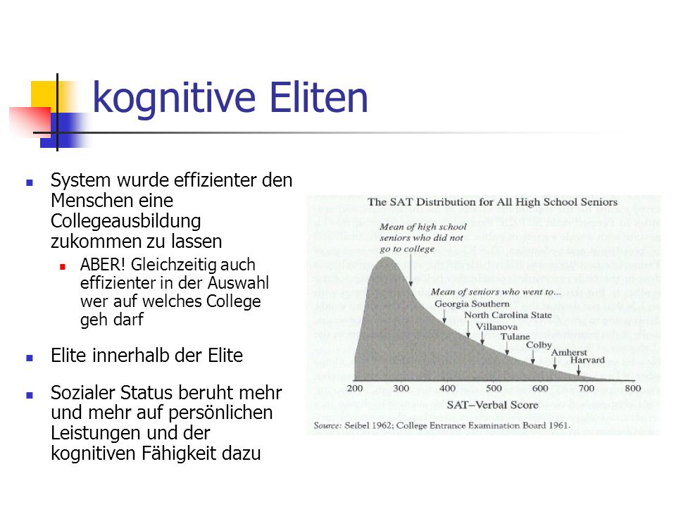 kognitive Eliten System wurde effizienter den Menschen eine Collegeausbildung zukommen zu lassen.