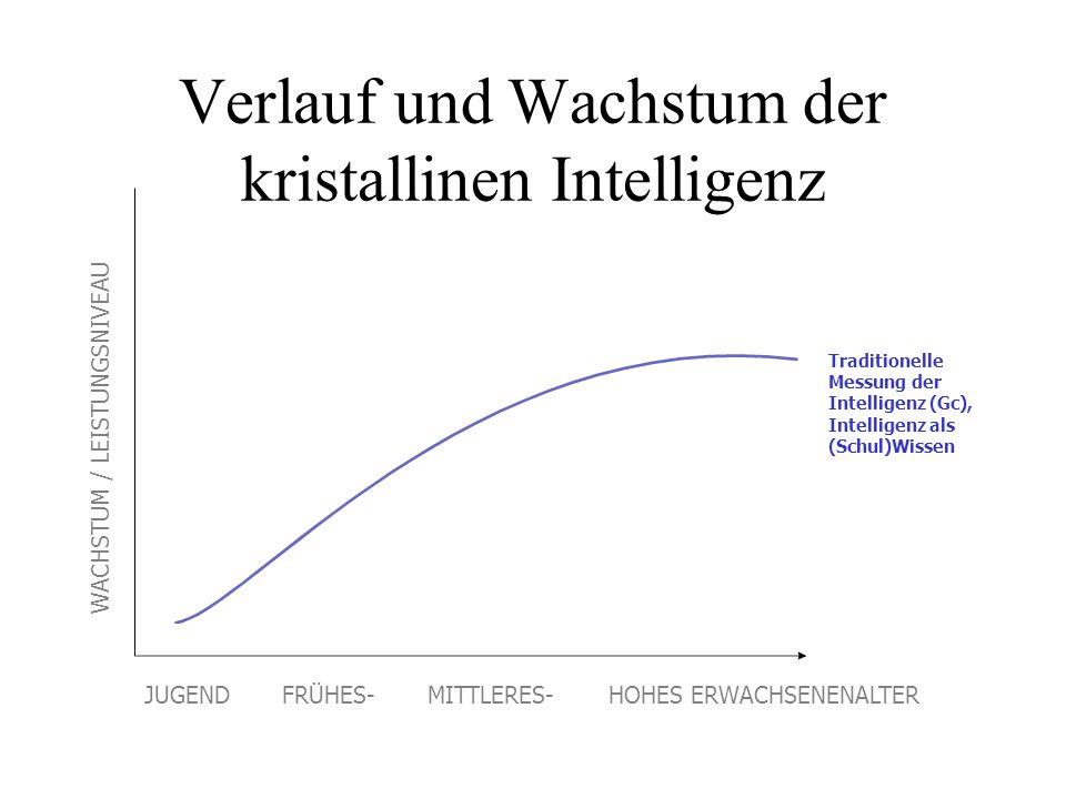 Verlauf und Wachstum der kristallinen Intelligenz