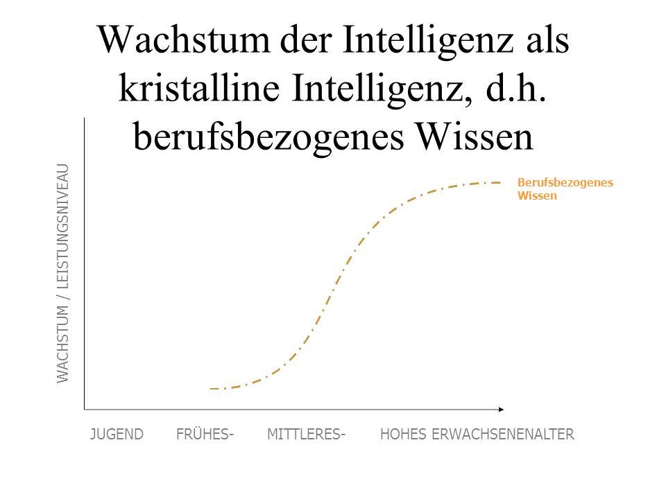 Wachstum der Intelligenz als kristalline Intelligenz, d. h