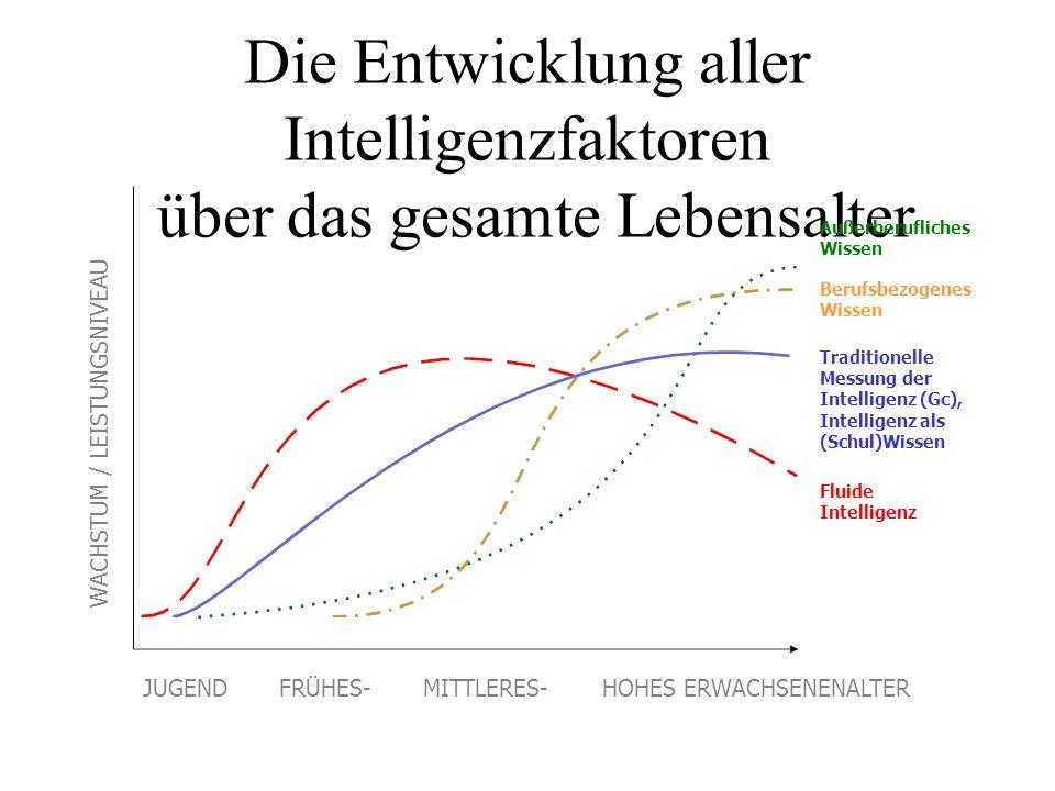 Die Entwicklung aller Intelligenzfaktoren über das gesamte Lebensalter
