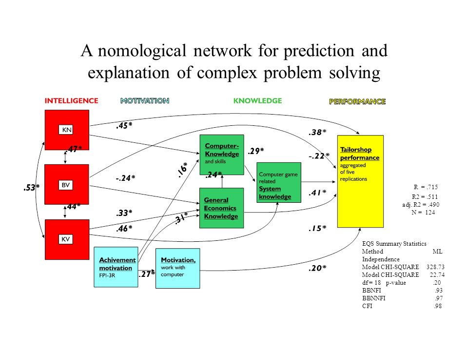 A nomological network for prediction and explanation of complex problem solving