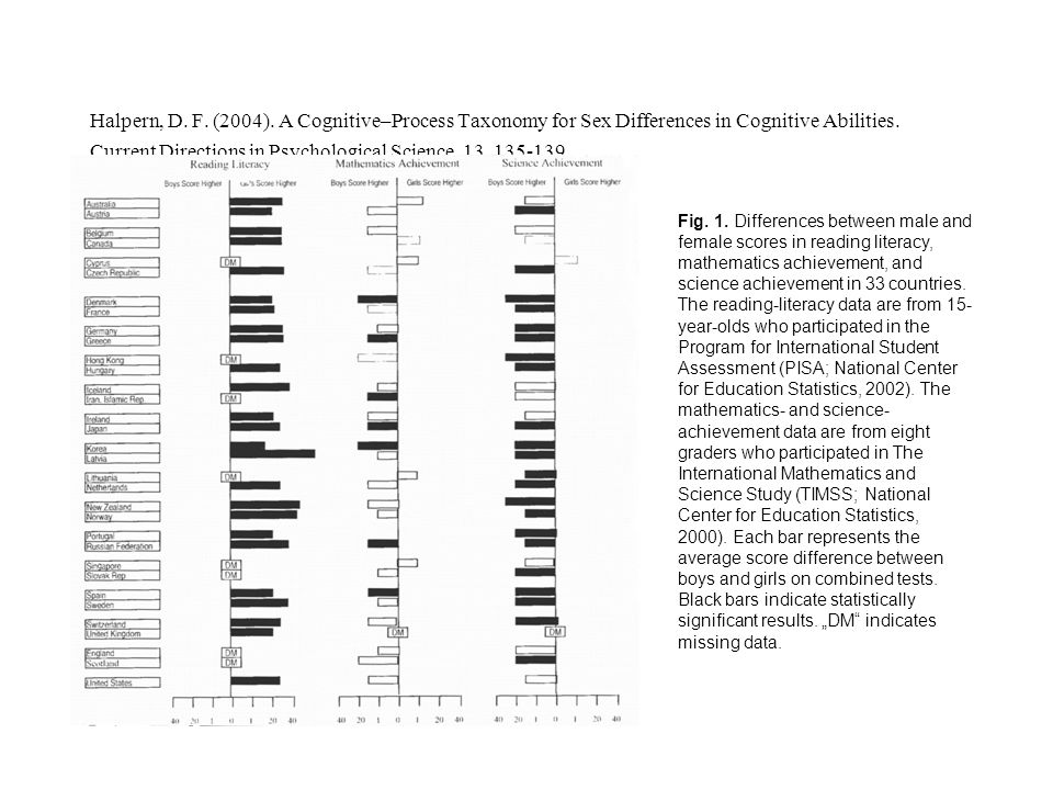 Halpern, D. F. (2004). A Cognitive–Process Taxonomy for Sex Differences in Cognitive Abilities. Current Directions in Psychological Science, 13, 135-139.